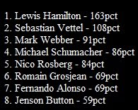 Driver standings by Qualifying