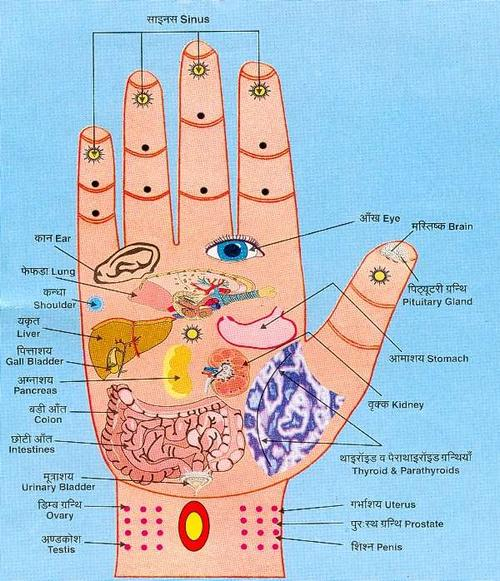 Acupressure points for diabetes