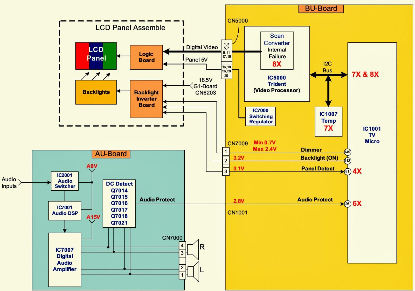 Sony Lcd Tv - St  By Led Blinking  U2013 Fault Detection  U2013 Details - Kdl-26s2000 - Kdl-32s2000