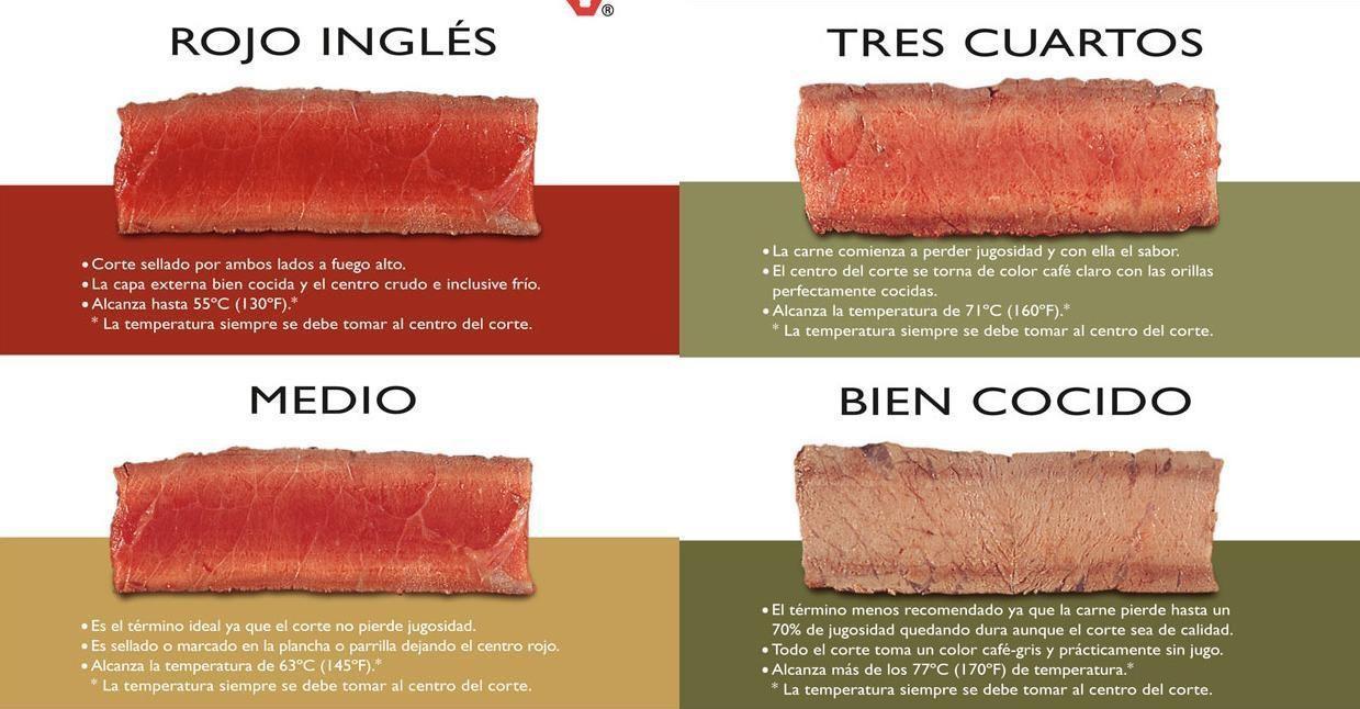 Los puntos de cocción en carnes rojas[pasá masterchef]