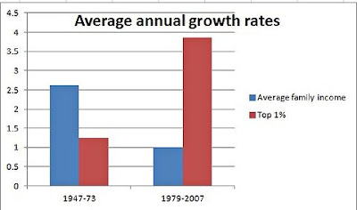 chart showing that in 1979-2007 income grew four times more for the 1%, compared to half as much in 1949-1973