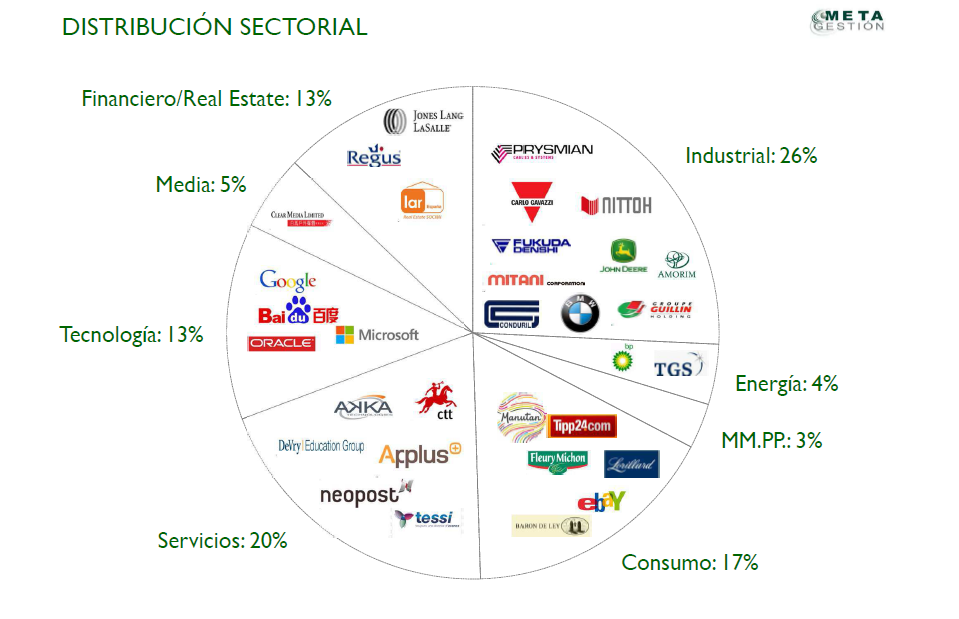 Distribucion sectorial metavalor internacional