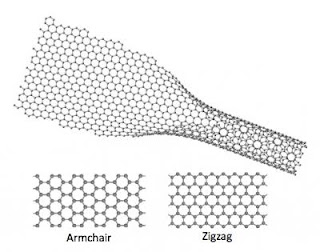 Unzipped Carbon Nanotube