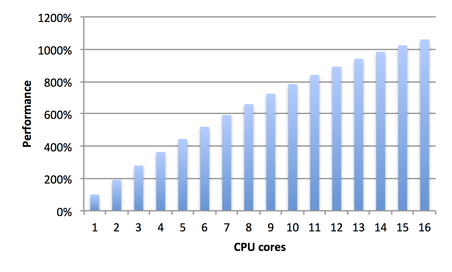 how to build a multi core cpu