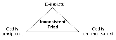 analysis of j l mackie s evil and omnipotence The standard form of this argument was provided by jl mackie in evil and omnipotence as it would reduce its ability to reduce evil this was not mackie's argument.
