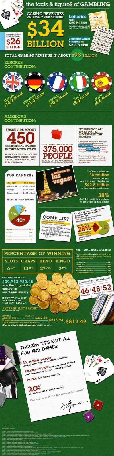 Casino statistics canada