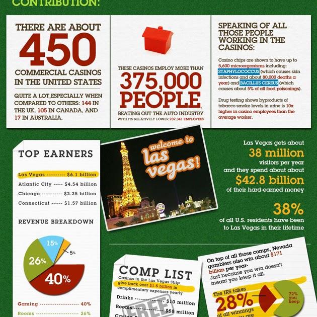 Online gambling info