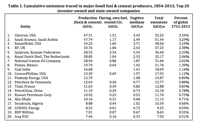 Cumulative emissions traced to major fossil fuel and cement producers (Credit: desmogblog.com) Click to Enlarge.
