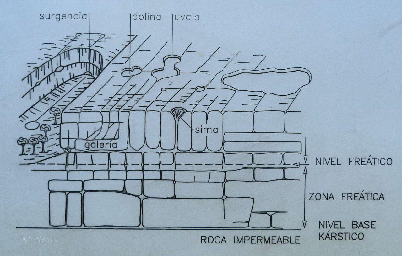 Descripción sobre el modelado Kárstico en los Puertos de Marabio