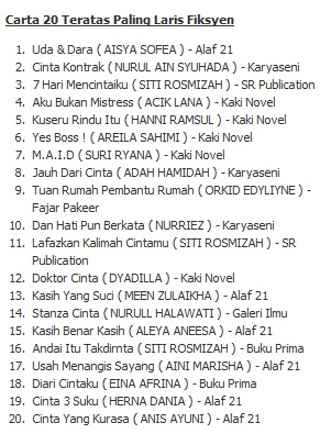 20 Novel Terlaris September 2011 Carta Buku Fiksyen Popular