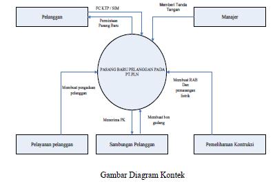 Dig to deep of management information system studi kasus data diagram nol diagram level 1 merupakan satu lingkaran besar yang mewakili lingkaran lingkaran kecil yang ada di dalamnya ccuart Choice Image