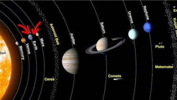 Слънчевата Система и Земята