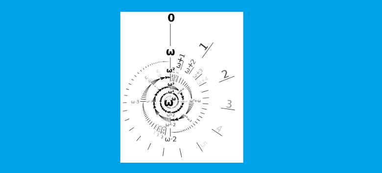 Imagen de la secuencia infinita de los números ordinales  de Cantor