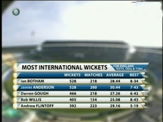 Most-Ints-Wickets-England
