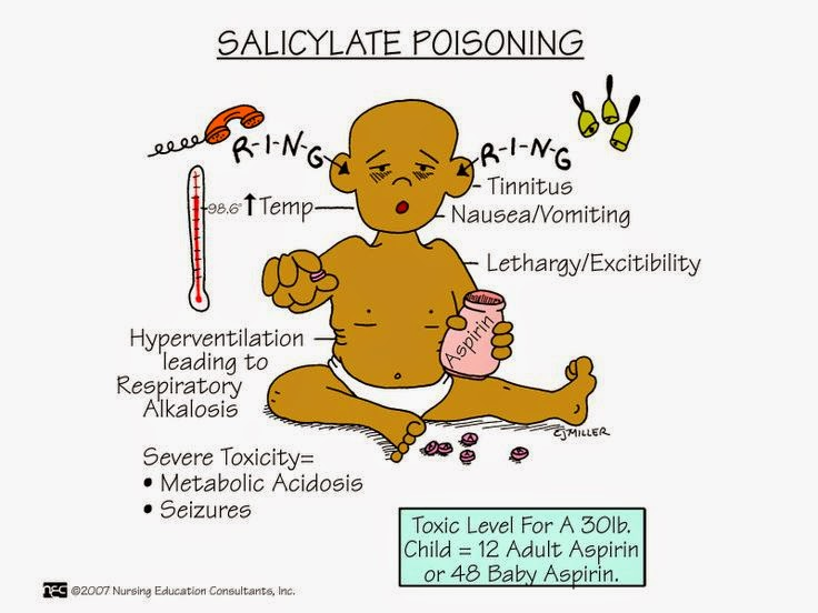 Toxicity Of Salicylate And Acetylsalicylate  Aspirin