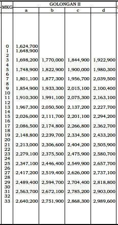 tabel gaji PNS Gol II