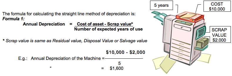 o level accounting  methods of calculating depreciation