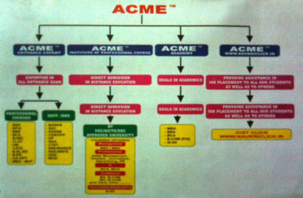 Flowchart Entire Group ACME Entrance Expert, West Delhi - Promotional Campaign By Kind Attention.