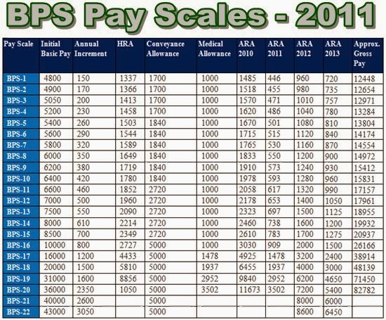 BPS Pay Scale