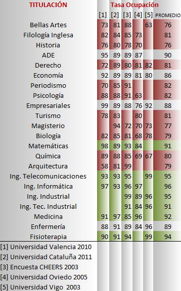 estudio pertinencia titulacion universidad espanola: