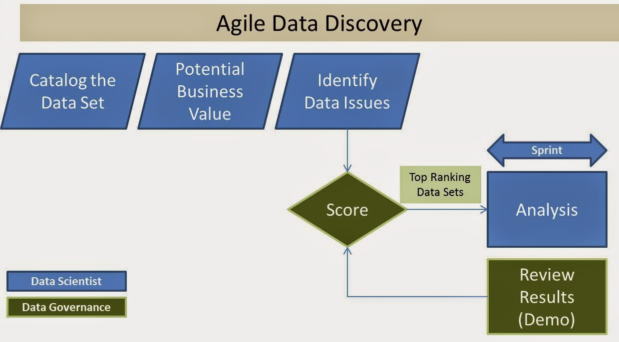 Agile Data Discovery of Dark Data