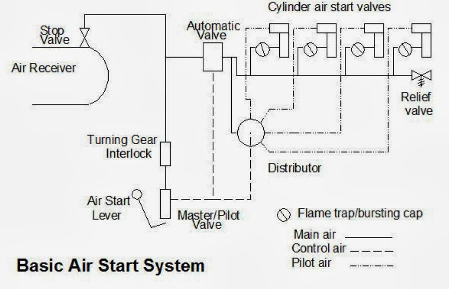 starting air system for diesel engine Diesel fuel is less volatile than gasoline and is easier to start if the combustion chamber is preheated, so manufacturers originally installed little glow plugs that worked off the battery to pre-warm the air in the cylinders when you first started the engine.