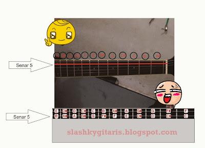 belajar chord gitar, belajar chord tegak, belajar gitar, belajar gitar pemula, chord dominant, chord gitar, chord major, chord minor, kunci gantung, tips bermain gitar,