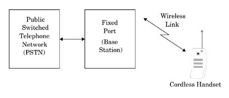 cordless telephone systems the telecom4u cordless telephone block diagram cordless telephone diagram #1
