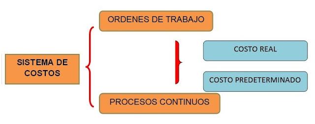 sistema costeo por ordenes de trabajo