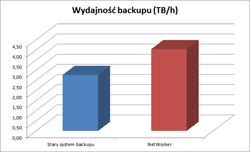 Super szybki backup NetWorker