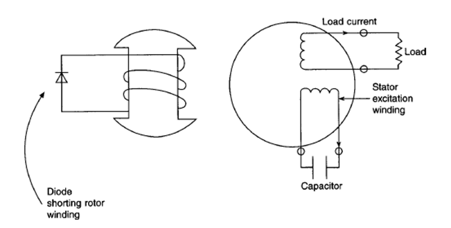 capacitor excitation system of generators basic and tutorials to single phase generators a rated output less than 10 kw a separate excitation winding in the stator has a capacitor connected directly across