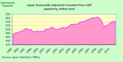 Japan%2BConstant%2BPrice%2BGDP.png