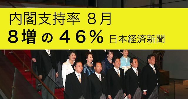 日本経済新聞とテレビ東京の合同世論調査によると、内閣支持率は+8の46%となっています。8月の各メディア世論調査の中でも最大の上げ幅となっています。幅の大きさはさておき、支持率の上昇基調は同じです。ここから9月に入り、どのような情勢になるのか注目のポイントを上げておきます。