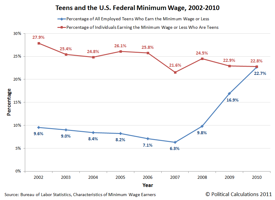 Teens and the U.S. Federal Minimum Wage, 2002-2010