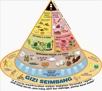 Menu Makanan Sehat Gizi Seimbang 4 Sehat 5 Sempurna