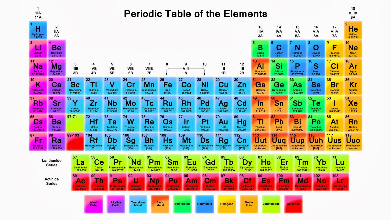 History of science history and development of periodic table the periodic table was discovered in 1869 by as many as five or six individuals including russian chemist dmitri mendeleev 1834 1907 at about the same urtaz