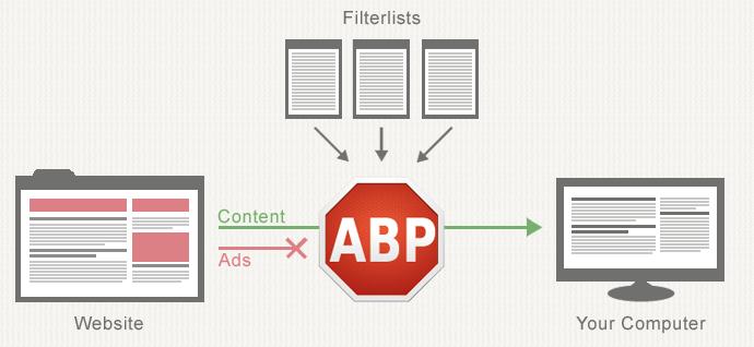 esquema facil filtro adblock