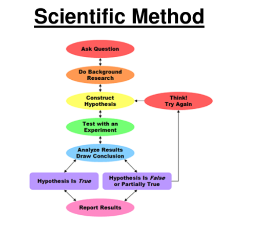 process of scientific theory construction and testing The oxford dictionaries online defines the scientific method as a method or procedure that has characterized natural science since the 17th century, consisting in systematic observation, measurement, and experiment, and the formulation, testing, and modification of hypotheses experiments are a procedure designed to.