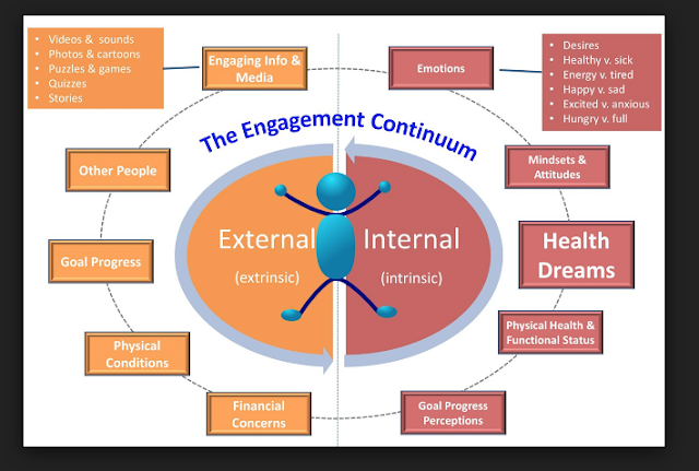 engagement continuum