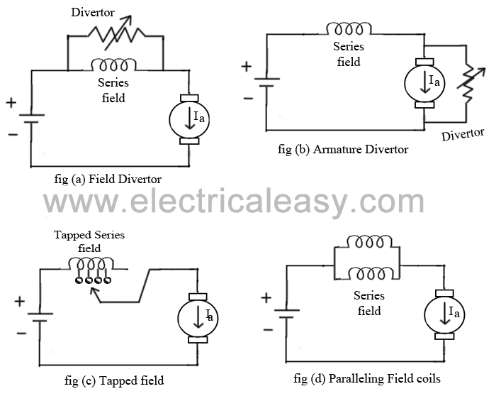 speed control methods of dc motor electricaleasy com speed control of dc series motor