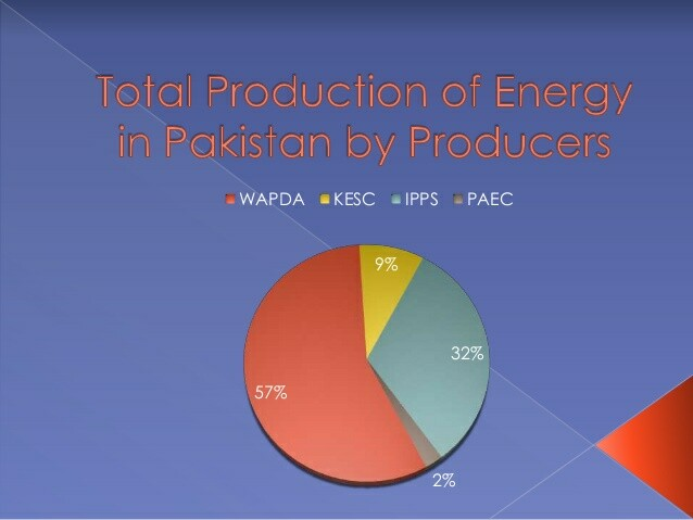 Thesis on energy crisis in pakistan