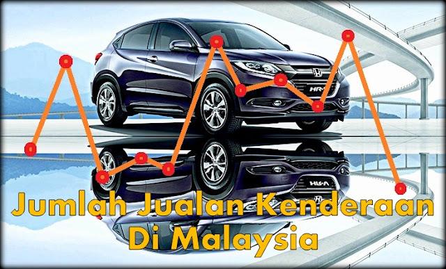 Jumlah Jualan Kenderaan Di Malaysia