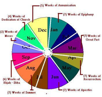... of the 10 'Liturgical Seasons' in the Chaldean Catholic Church Year