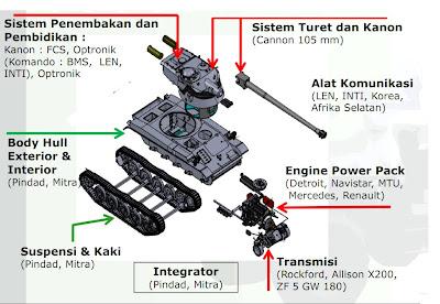 tank yang cocok sebenarnya adalah tank berukuran medium yang bisa