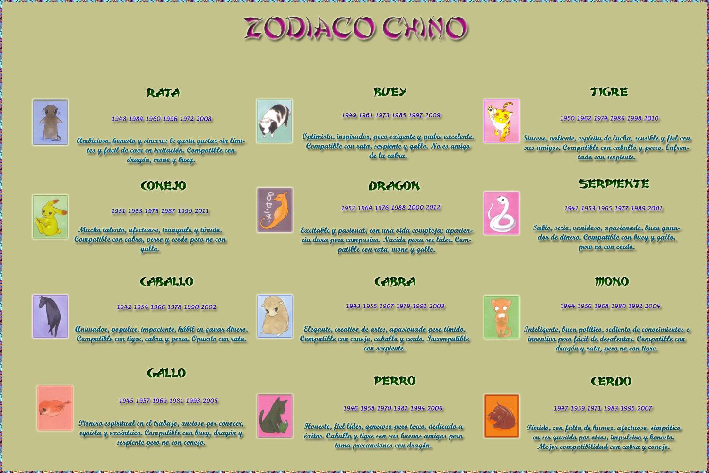El mundo de angelmonium zod aco chino - Signos del zodiaco en orden ...
