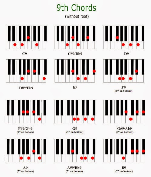 Dressing Up Piano Chords