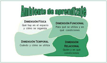 Desarrollo de las habilidades del pensamiento for Decoracion de espacios de aprendizaje
