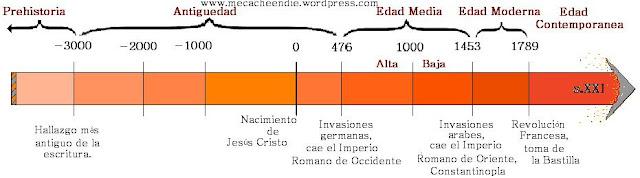 El Matrimonio Romano Evolucion Historica : Historia º b línea de tiempo universal