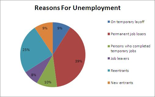 unemployment report method and reasons why The top 5 reasons for doing freelance work in the united states as of 2017 this statistic shows the top five reasons why respondents in the united states did freelancing in 2016.