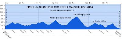[Prono] GP La Marseillaise - 2/02 Profil+GP+2014